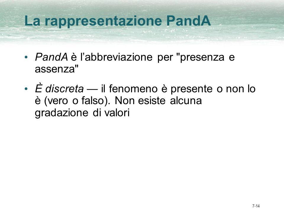 7-14 La rappresentazione PandA PandA è labbreviazione per presenza e assenza È discreta il fenomeno è presente o non lo è (vero o falso).