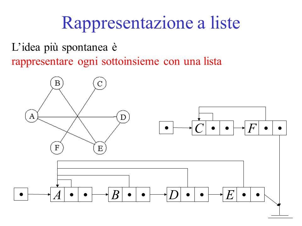Rappresentazione a liste Ogni sottoinsieme ha un elemento rappresentativo (scelto ad arbitrio) Ogni elemento del sottoinsieme punta lelemento rappresentativo (FindSet ha complessità O(1)) Ogni elemento del sottoinsieme punta il successivo Per fondere due sottoinsiemi, occorre accodare una lista allaltra (O(1)): meglio la più corta modificare tutti i puntatori allelemento rappresentativo della prima lista (O(n)) (Union ha complessità O(n))