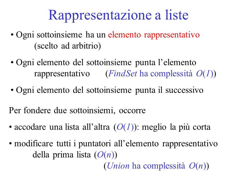 Rappresentazione a liste Ogni sottoinsieme ha un elemento rappresentativo (scelto ad arbitrio) Ogni elemento del sottoinsieme punta lelemento rapprese