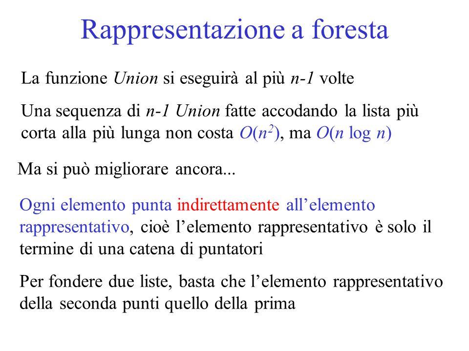 Rappresentazione a foresta La funzione Union si eseguirà al più n-1 volte Una sequenza di n-1 Union fatte accodando la lista più corta alla più lunga