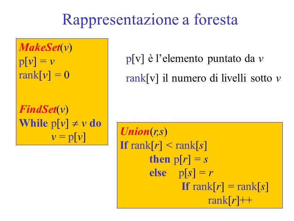 Rappresentazione a foresta MakeSet(v) p[v] = v rank[v] = 0 FindSet(v) While p[v] v do v = p[v] p[v] è lelemento puntato da v rank[v] il numero di live
