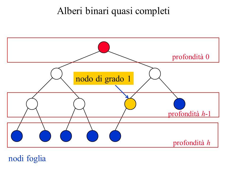 Alberi binari quasi completi nodi foglia profondità h profondità h-1 profondità 0 nodo di grado 1