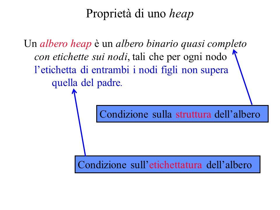 Condizione sulla struttura dellalbero Proprietà di uno heap Un albero heap è un albero binario quasi completo con etichette sui nodi, tali che per ogni nodo letichetta di entrambi i nodi figli non supera quella del padre.