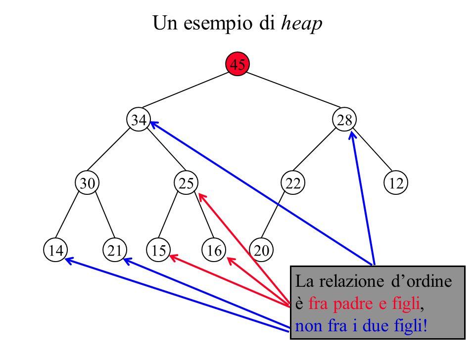 Un esempio di heap 45 34 2530 28 1222 2114161520 La relazione dordine è fra padre e figli, non fra i due figli!