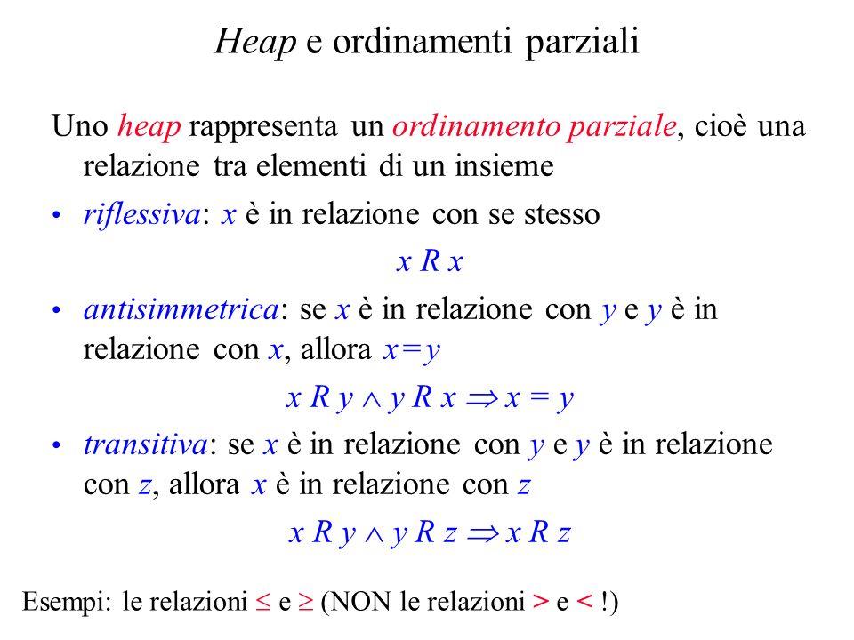 Heap e ordinamenti parziali Uno heap rappresenta un ordinamento parziale, cioè una relazione tra elementi di un insieme riflessiva: x è in relazione con se stesso x R x antisimmetrica: se x è in relazione con y e y è in relazione con x, allora x = y x R y y R x x = y transitiva: se x è in relazione con y e y è in relazione con z, allora x è in relazione con z x R y y R z x R z Esempi: le relazioni e (NON le relazioni > e < !)