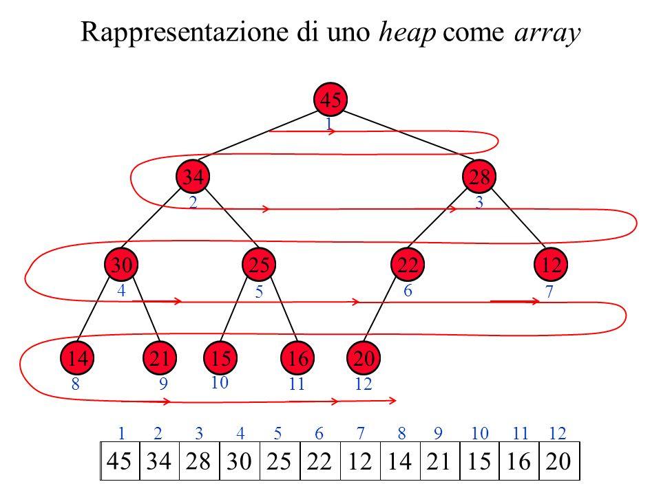20 Rappresentazione di uno heap come array 45 34 2530 28 1222 2114161520 1 23 4 5 6 7 89 10 1112 1 2 3 4 5 6 7 8 9 10 11 12 453428 3025221214 21 1516