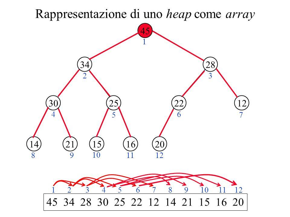 Rappresentazione di uno heap come array 45 34 2530 28 1222 2114161520 1 23 4 5 6 7 89 10 1112 45 34 28 30 25 22 12 14 21 15 16 20 1 2 3 4 5 6 7 8 9 10 11 12