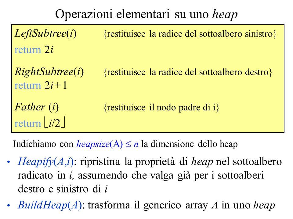 Operazioni elementari su uno heap LeftSubtree(i) {restituisce la radice del sottoalbero sinistro} return 2i RightSubtree(i) {restituisce la radice del sottoalbero destro} return 2i + 1 Father (i) {restituisce il nodo padre di i} return i/2 Indichiamo con heapsize(A) n la dimensione dello heap Heapify(A,i): ripristina la proprietà di heap nel sottoalbero radicato in i, assumendo che valga già per i sottoalberi destro e sinistro di i BuildHeap(A): trasforma il generico array A in uno heap