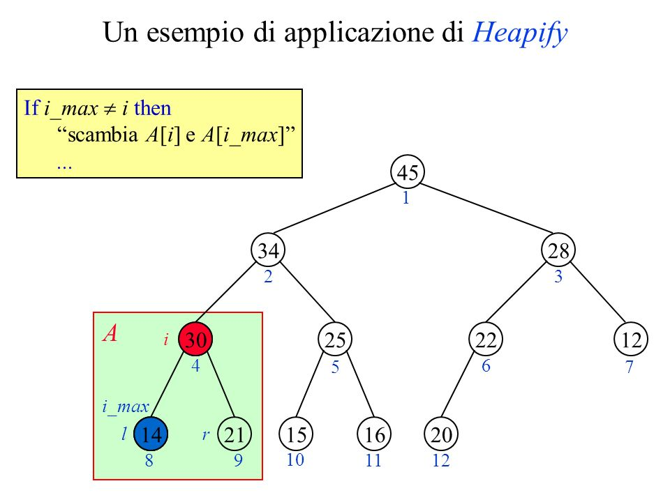 Un esempio di applicazione di Heapify 45 34 2514 28 1222 2130161520 1 23 4 5 6 7 89 10 1112 i lr A i_max 30 If i_max i then scambia A[i] e A[i_max]...
