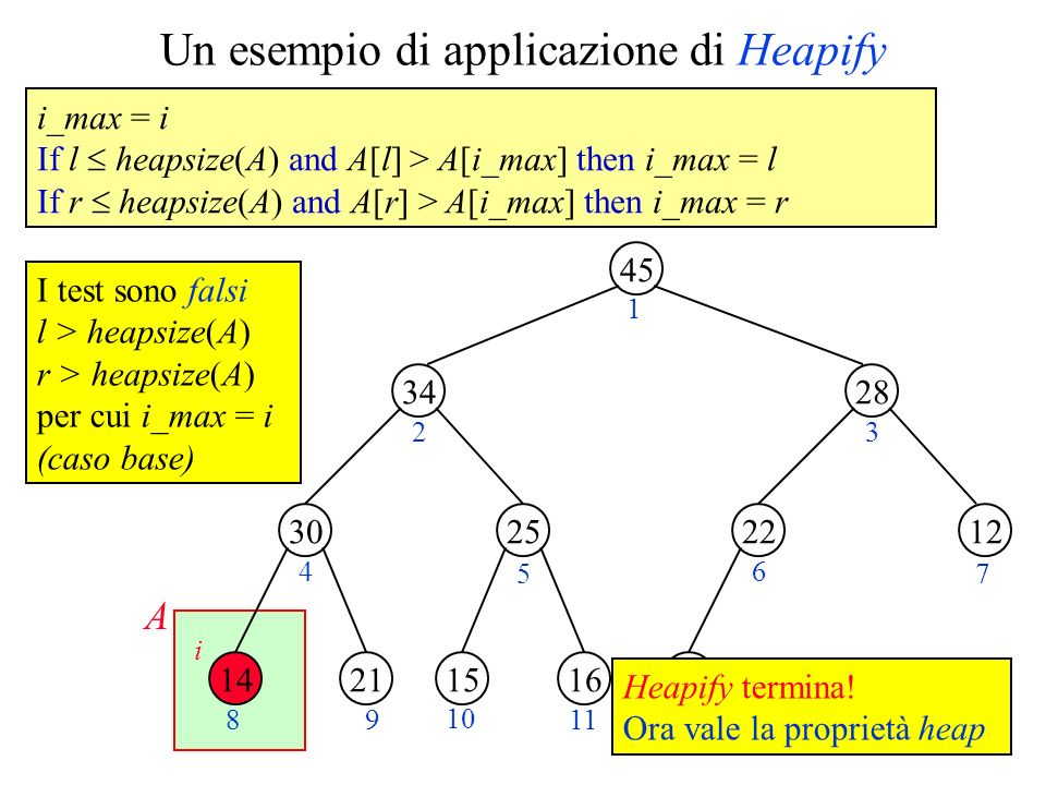 Un esempio di applicazione di Heapify 45 34 2530 28 1222 2114161520 1 23 4 5 6 7 89 10 1112 i A I test sono falsi l > heapsize(A) r > heapsize(A) per cui i_max = i (caso base) i_max = i If l heapsize(A) and A[l] > A[i_max] then i_max = l If r heapsize(A) and A[r] > A[i_max] then i_max = r Heapify termina.
