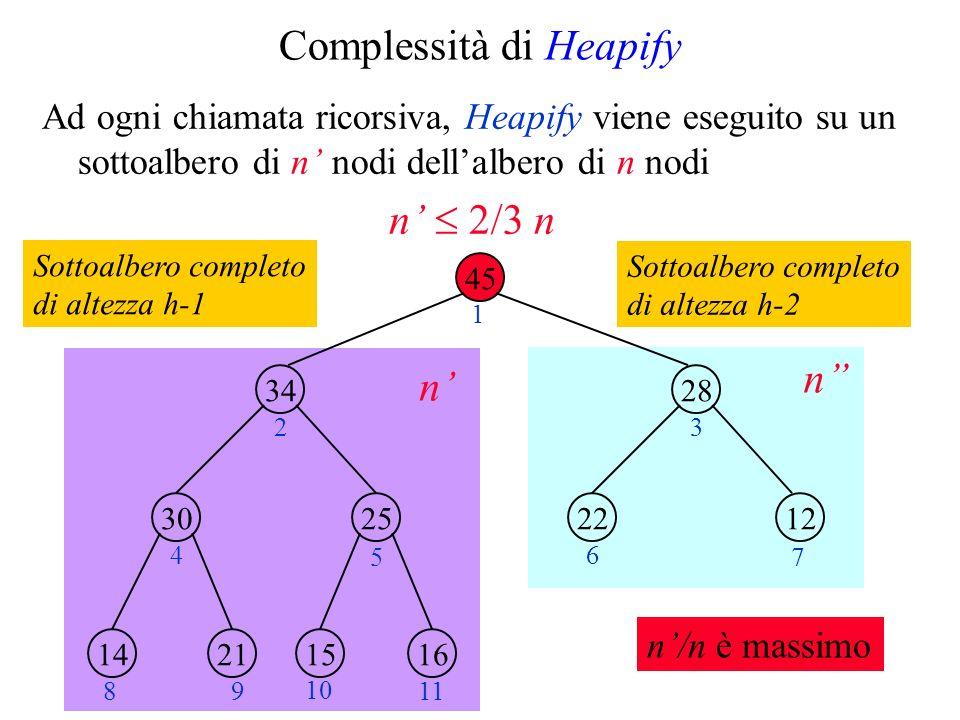 Complessità di Heapify Ad ogni chiamata ricorsiva, Heapify viene eseguito su un sottoalbero di n nodi dellalbero di n nodi n 2/3 n 45 34 2530 28 1222 21141615 1 23 4 5 6 7 89 10 11 n/n è massimo n n Sottoalbero completo di altezza h-1 Sottoalbero completo di altezza h-2