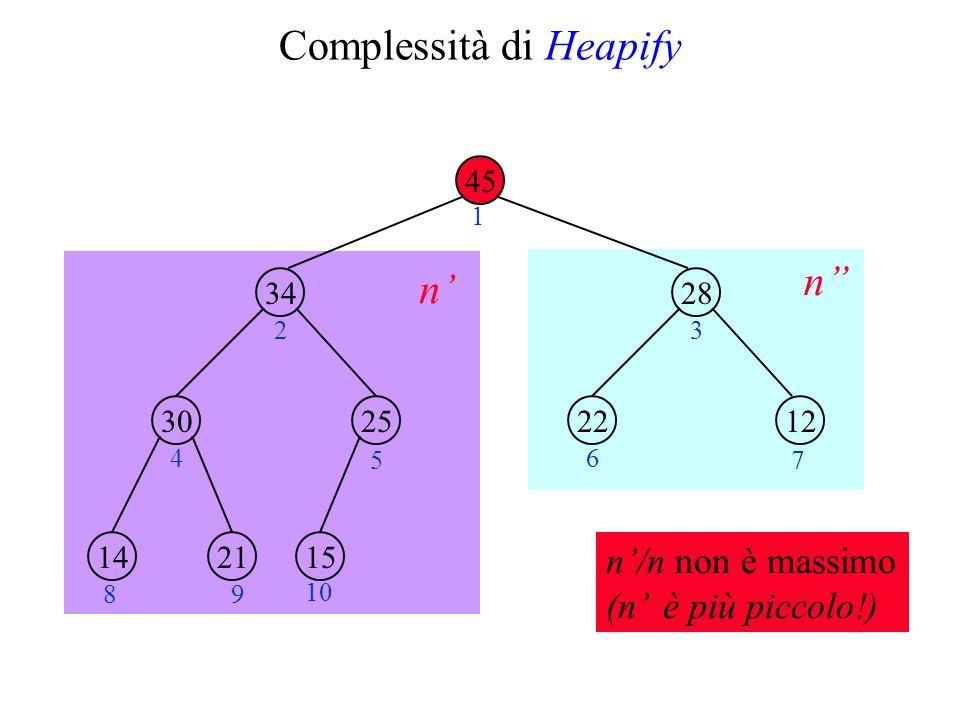 Complessità di Heapify 45 34 2530 28 1222 211415 1 23 4 5 6 7 89 10 n n n/n non è massimo (n è più piccolo!)