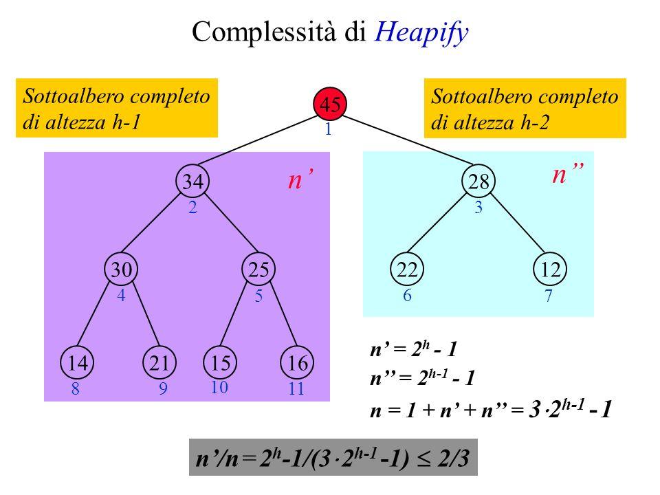 Complessità di Heapify n = 2 h - 1 n = 2 h-1 - 1 n = 1 + n + n = 3 2 h-1 - 1 45 34 2530 28 1222 21141615 1 23 4 5 6 7 89 10 11 n n Sottoalbero completo di altezza h-1 Sottoalbero completo di altezza h-2 n/n = 2 h -1/(3 2 h-1 -1) 2/3