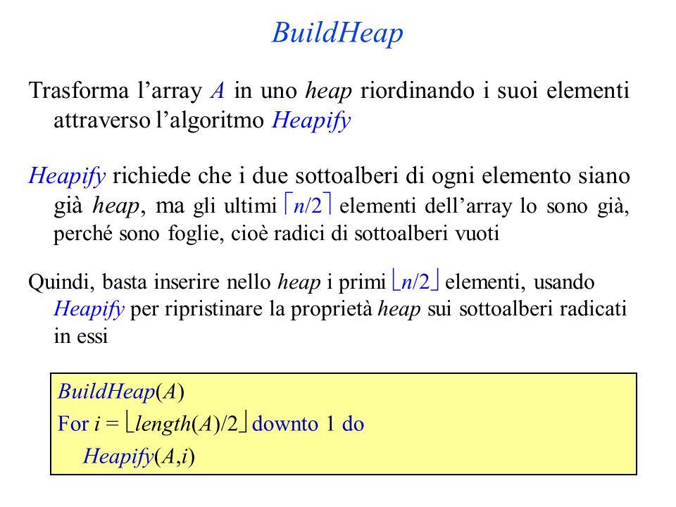 BuildHeap Trasforma larray A in uno heap riordinando i suoi elementi attraverso lalgoritmo Heapify Heapify richiede che i due sottoalberi di ogni elemento siano già heap, ma gli ultimi n/2 elementi dellarray lo sono già, perché sono foglie, cioè radici di sottoalberi vuoti Quindi, basta inserire nello heap i primi n/2 elementi, usando Heapify per ripristinare la proprietà heap sui sottoalberi radicati in essi BuildHeap(A) For i = length(A)/2 downto 1 do Heapify(A,i)