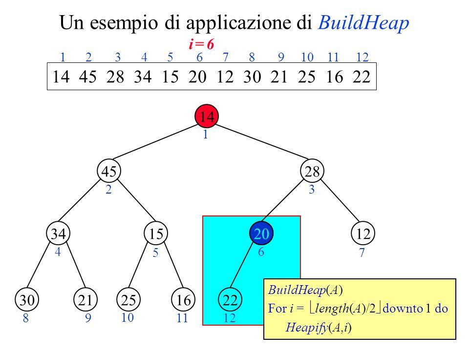 Un esempio di applicazione di BuildHeap 14 45 1534 28 1220 2130162522 1 23 4 5 6 7 89 10 1112 14 45 28 34 15 20 12 30 21 25 16 22 1 2 3 4 5 6 7 8 9 10 11 12 BuildHeap(A) For i = length(A)/2 downto 1 do Heapify(A,i) i = 6i = 6 20