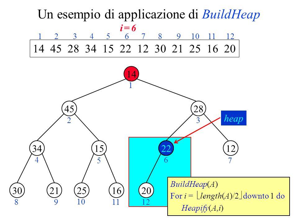 Un esempio di applicazione di BuildHeap 14 45 1534 28 1220 2130162522 1 23 4 5 6 7 89 10 1112 14 45 28 34 15 22 12 30 21 25 16 20 1 2 3 4 5 6 7 8 9 10 11 12 BuildHeap(A) For i = length(A)/2 downto 1 do Heapify(A,i) 20 22 20 heap i = 6i = 6
