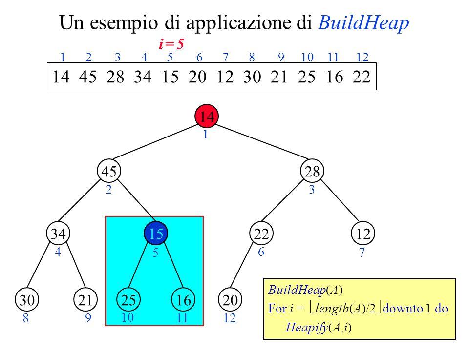 Un esempio di applicazione di BuildHeap 14 45 1534 28 1222 2130162520 1 23 4 5 6 7 89 10 1112 14 45 28 34 15 20 12 30 21 25 16 22 1 2 3 4 5 6 7 8 9 10 11 12 BuildHeap(A) For i = length(A)/2 downto 1 do Heapify(A,i) 15 i = 5i = 5
