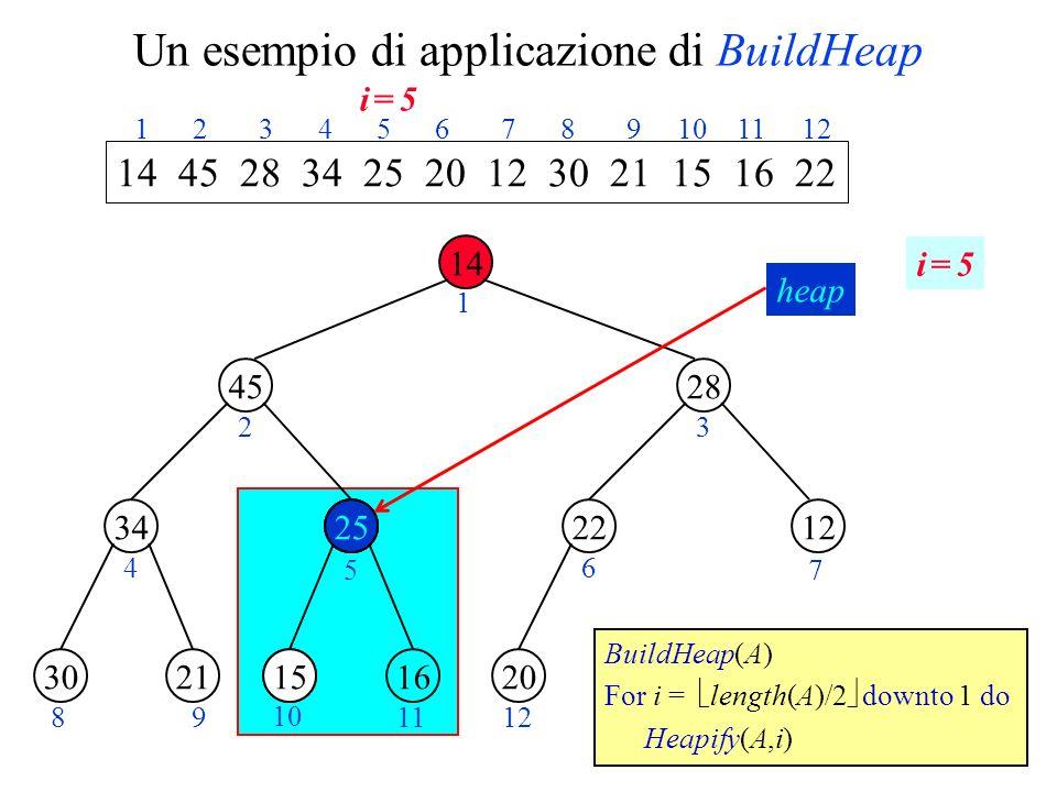 Un esempio di applicazione di BuildHeap 14 45 1534 28 1222 2130162520 1 23 4 5 6 7 89 10 1112 14 45 28 34 25 20 12 30 21 15 16 22 1 2 3 4 5 6 7 8 9 10 11 12 BuildHeap(A) For i = length(A)/2 downto 1 do Heapify(A,i) 15 i = 5i = 5 25 15 heap i = 5i = 5