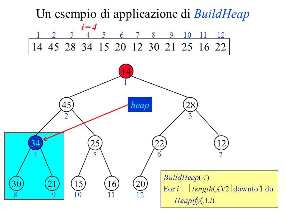 Un esempio di applicazione di BuildHeap 14 45 2534 28 1222 2130161520 1 23 4 5 6 7 89 10 1112 14 45 28 34 15 20 12 30 21 25 16 22 1 2 3 4 5 6 7 8 9 10 11 12 BuildHeap(A) For i = length(A)/2 downto 1 do Heapify(A,i) 34 heap i = 4i = 4