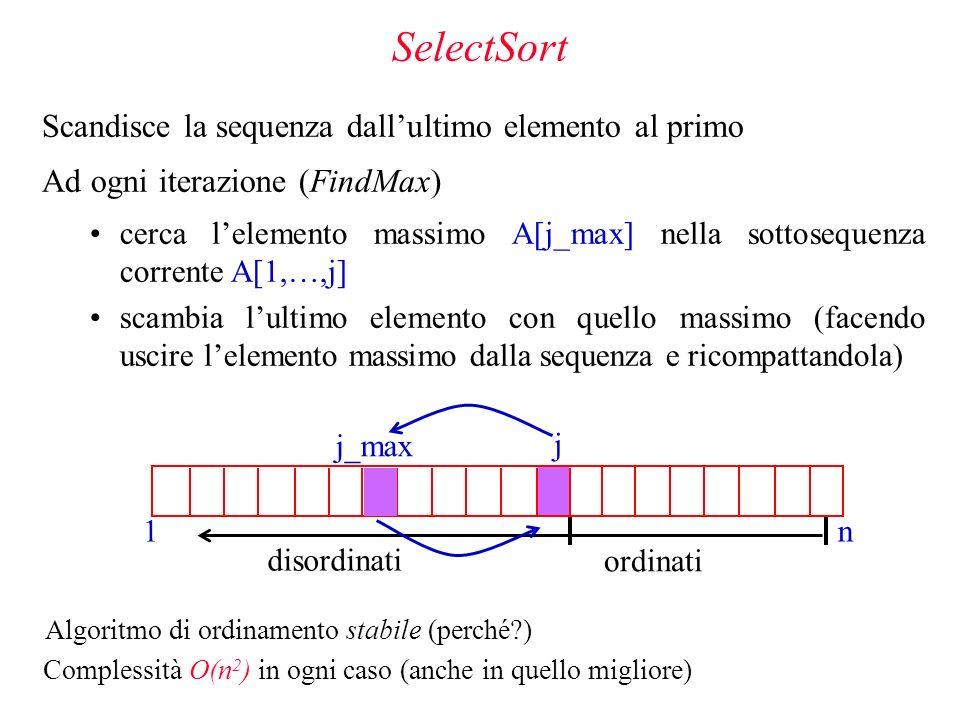 ordinati disordinati j SelectSort Scandisce la sequenza dallultimo elemento al primo Ad ogni iterazione (FindMax) cerca lelemento massimo A[j_max] nella sottosequenza corrente A[1,…,j] scambia lultimo elemento con quello massimo (facendo uscire lelemento massimo dalla sequenza e ricompattandola) n 1 j_max Complessità O(n 2 ) in ogni caso (anche in quello migliore) Algoritmo di ordinamento stabile (perché?)