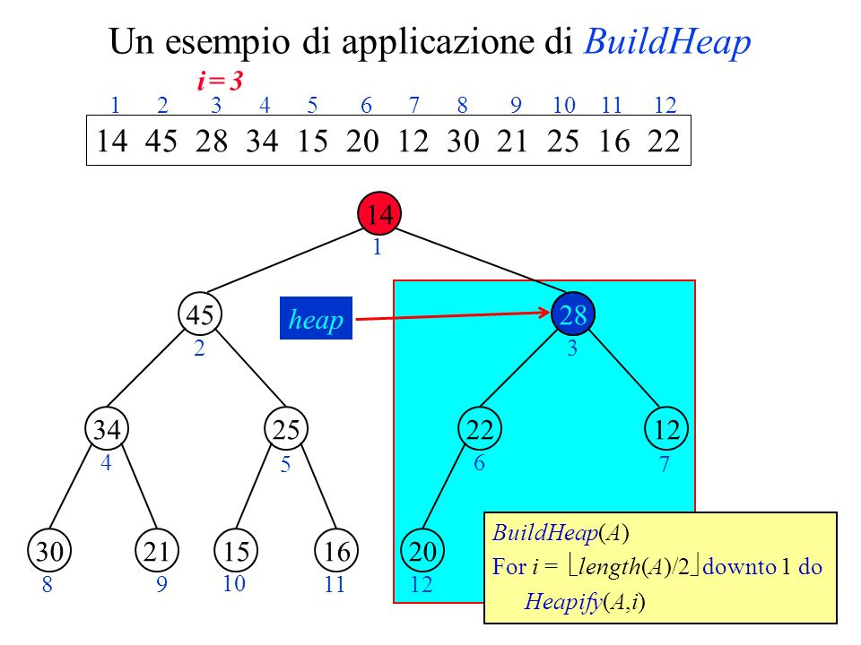 Un esempio di applicazione di BuildHeap 14 45 2534 28 1222 2130161520 1 23 4 5 6 7 89 10 1112 14 45 28 34 15 20 12 30 21 25 16 22 1 2 3 4 5 6 7 8 9 10 11 12 BuildHeap(A) For i = length(A)/2 downto 1 do Heapify(A,i) heap 28 i = 3i = 3