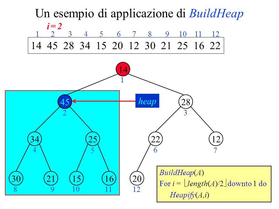 Un esempio di applicazione di BuildHeap 14 45 2534 28 1222 2130161520 1 23 4 5 6 7 89 10 1112 14 45 28 34 15 20 12 30 21 25 16 22 1 2 3 4 5 6 7 8 9 10 11 12 BuildHeap(A) For i = length(A)/2 downto 1 do Heapify(A,i) 45 heap i = 2i = 2