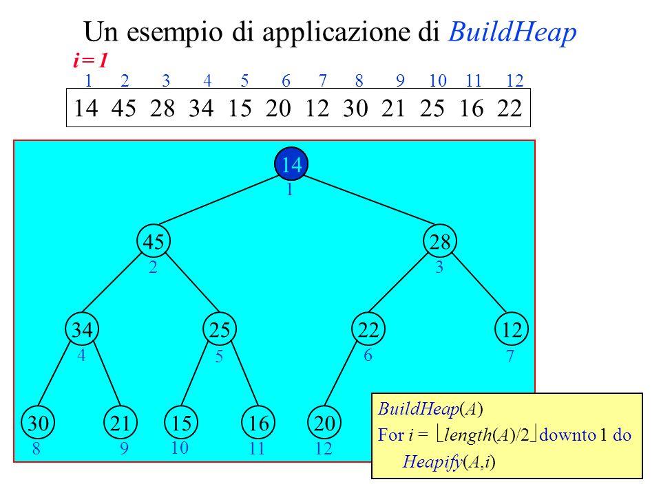 Un esempio di applicazione di BuildHeap 14 45 2534 28 1222 2130161520 1 23 4 5 6 7 89 10 1112 14 45 28 34 15 20 12 30 21 25 16 22 1 2 3 4 5 6 7 8 9 10 11 12 BuildHeap(A) For i = length(A)/2 downto 1 do Heapify(A,i) 14 i = 1i = 1