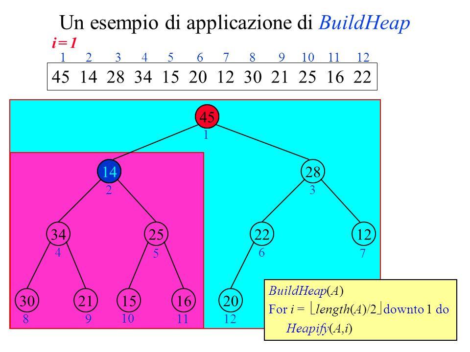 Un esempio di applicazione di BuildHeap 14 45 2534 28 1222 2130161520 1 23 4 5 6 7 89 10 1112 45 14 28 34 15 20 12 30 21 25 16 22 1 2 3 4 5 6 7 8 9 10 11 12 BuildHeap(A) For i = length(A)/2 downto 1 do Heapify(A,i) 14 45 i = 1i = 1