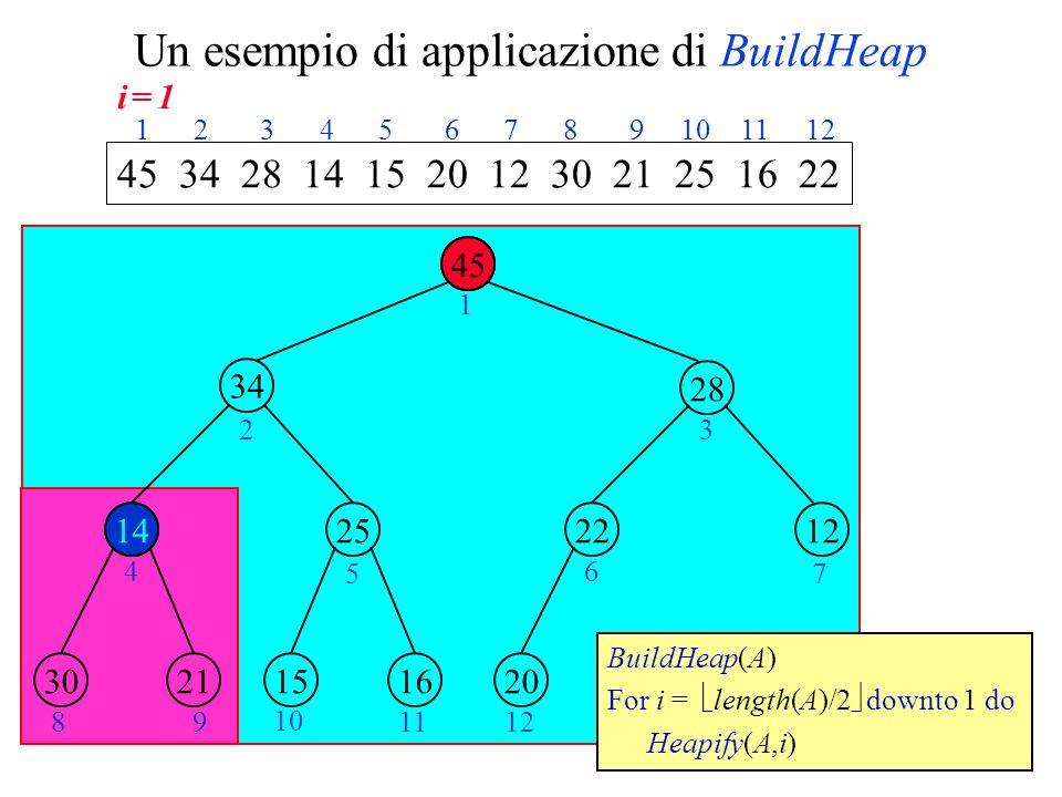 Un esempio di applicazione di BuildHeap 14 2534 28 1222 2130161520 1 23 4 5 6 7 89 10 1112 45 34 28 14 15 20 12 30 21 25 16 22 1 2 3 4 5 6 7 8 9 10 11 12 BuildHeap(A) For i = length(A)/2 downto 1 do Heapify(A,i) 1445 34 14 i = 1i = 1