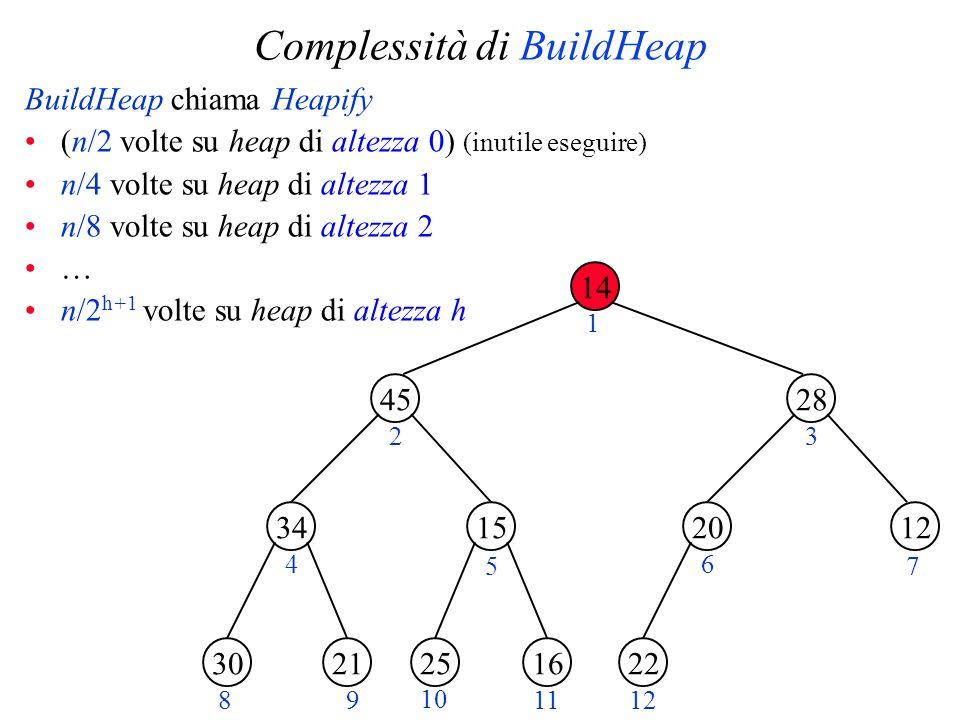 Complessità di BuildHeap BuildHeap chiama Heapify (n/2 volte su heap di altezza 0) (inutile eseguire) n/4 volte su heap di altezza 1 n/8 volte su heap di altezza 2 … n/2 h+1 volte su heap di altezza h 14 45 1534 28 1220 2130162522 1 23 4 5 6 7 89 10 1112