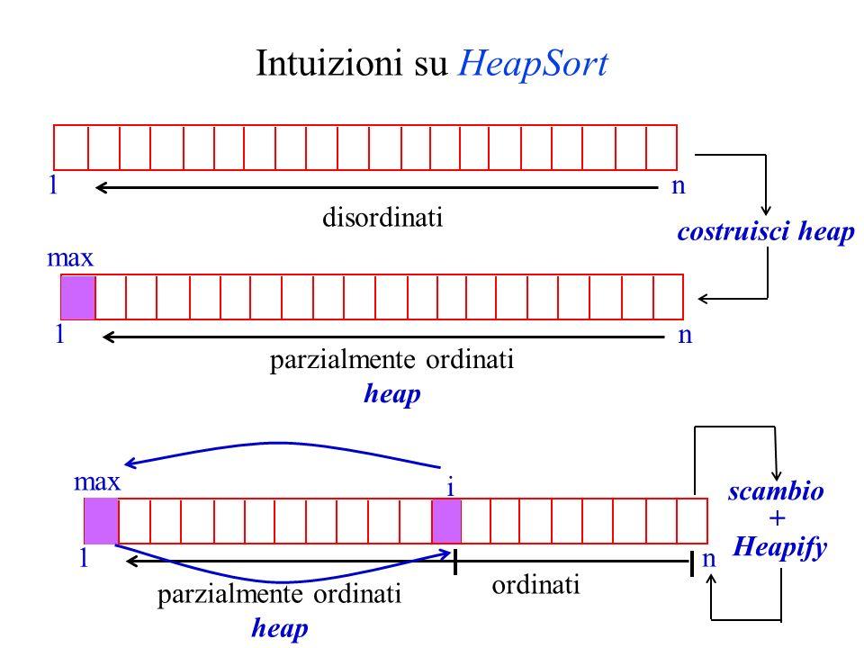 Intuizioni su HeapSort n 1 disordinati parzialmente ordinati heap n 1 costruisci heap max scambio + Heapify n 1 max ordinati parzialmente ordinati hea