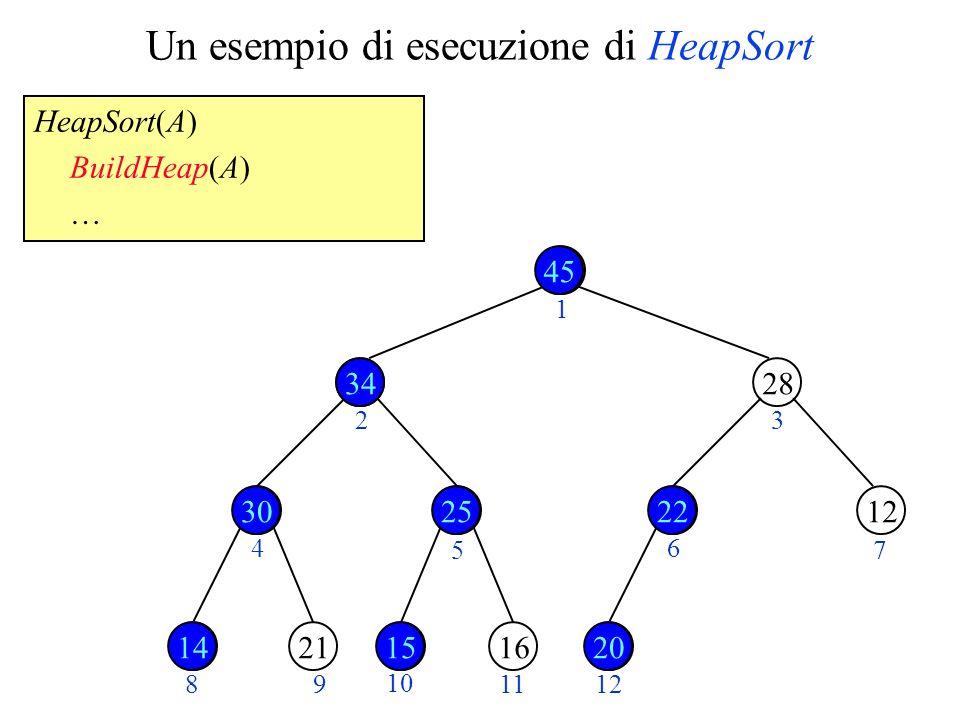 Un esempio di esecuzione di HeapSort HeapSort(A) BuildHeap(A) … 14 45 1534 28 1220 2130162522 23 4 5 6 7 89 10 1112 34 253022 141520 1 45