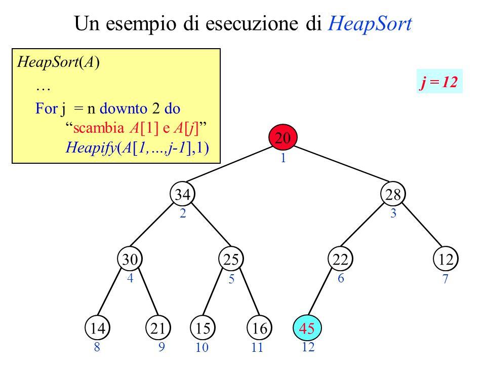 Un esempio di esecuzione di HeapSort HeapSort(A) … For j = n downto 2 doscambia A[1] e A[j] Heapify(A[1,…,j-1],1) 14 45 1534 28 1220 2130162522 1 23 4 5 6 7 8912 34 2530 28 1222 2114161520 45 20 j = 12 1011