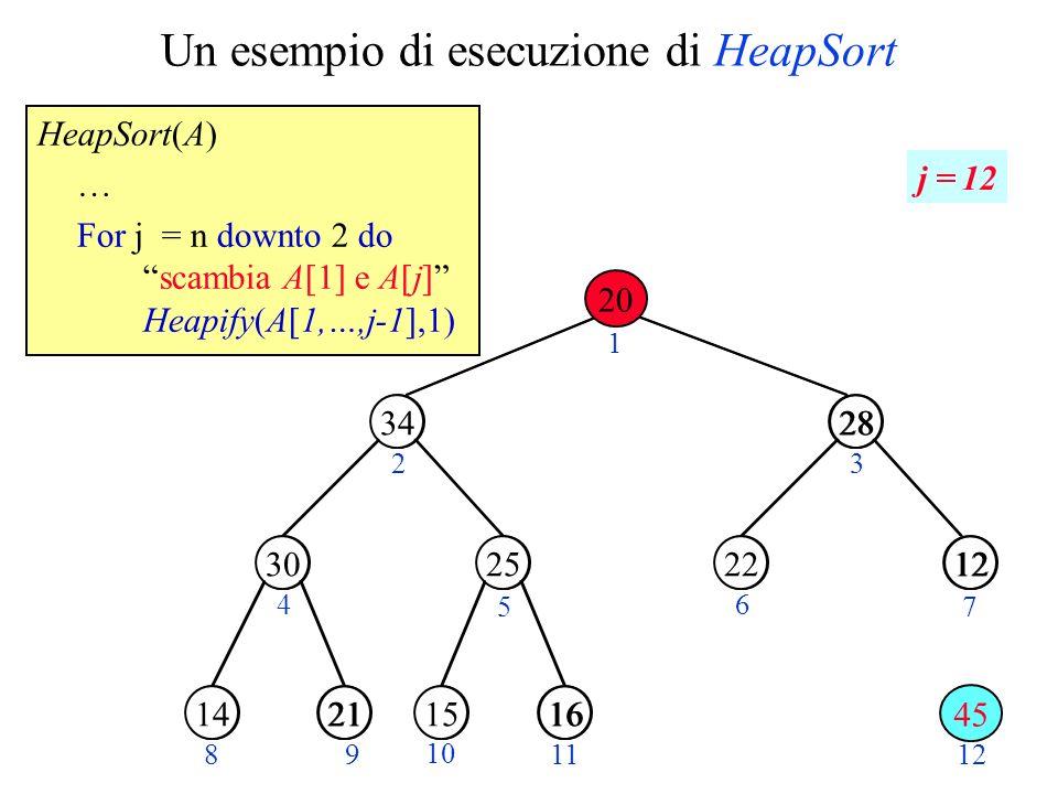 Un esempio di esecuzione di HeapSort HeapSort(A) … For j = n downto 2 doscambia A[1] e A[j] Heapify(A[1,…,j-1],1) 14 45 1534 28 1220 21301625 23 4 5 6 7 89 10 11 34 2530 28 1222 21141615 12 1 45 20 j = 12
