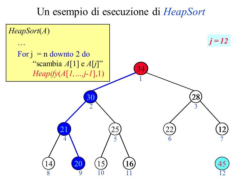 Un esempio di esecuzione di HeapSort HeapSort(A) … For j = n downto 2 do scambia A[1] e A[j] Heapify(A[1,…,j-1],1) 14 45 1534 28 1220 21301625 23 4 5 6 7 89 10 11 34 2530 28 1222 21141615 12 1 45 20 j = 12 30 21 20 34