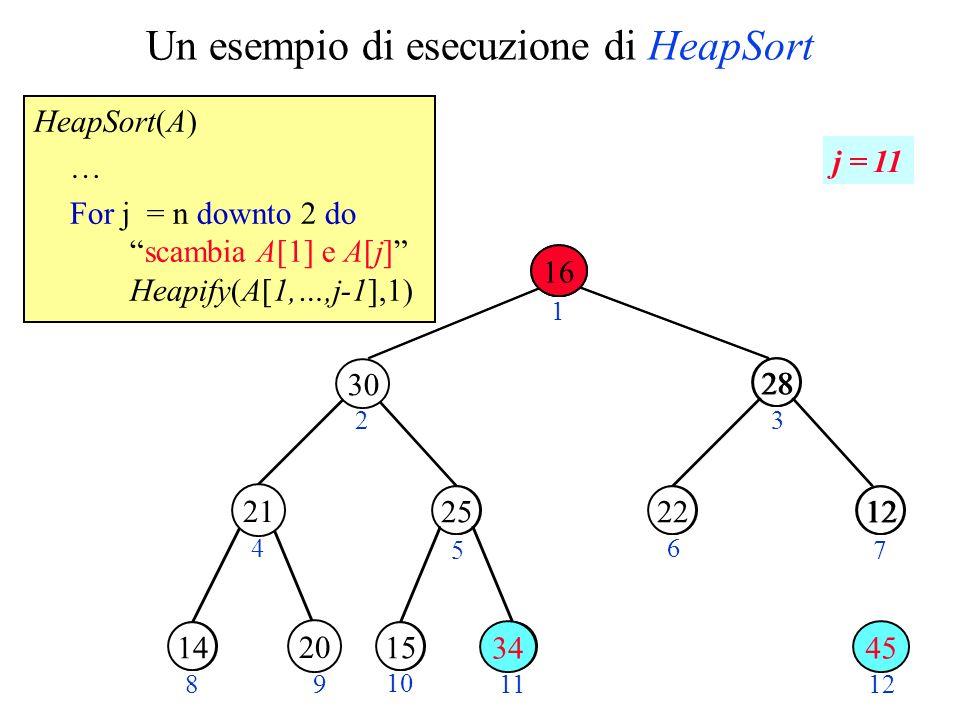 Un esempio di esecuzione di HeapSort HeapSort(A) … For j = n downto 2 doscambia A[1] e A[j] Heapify(A[1,…,j-1],1) 14 15 28 1220 301625 23 4 5 6 7 89 10 11 25 28 1222 141615 12 1 45 20 j = 11 30 21 20 34 16
