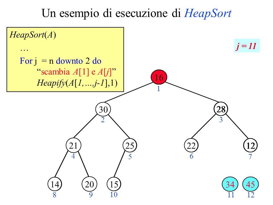 Un esempio di esecuzione di HeapSort HeapSort(A) … For j = n downto 2 doscambia A[1] e A[j] Heapify(A[1,…,j-1],1) 14 15 28 1220 3025 23 4 5 6 7 89 10 11 25 28 1222 1415 12 1 45 20 j = 11 30 21 20 34 16