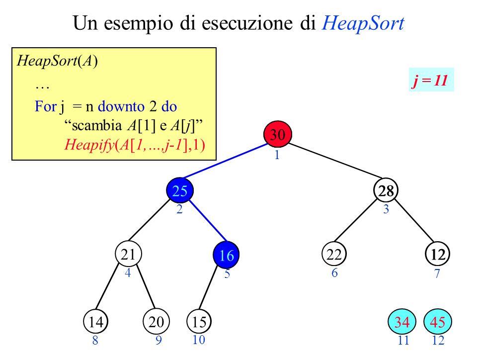 Un esempio di esecuzione di HeapSort HeapSort(A) … For j = n downto 2 do scambia A[1] e A[j] Heapify(A[1,…,j-1],1) 14 15 28 1220 3025 23 4 5 6 7 89 10 11 25 28 1222 1415 12 1 45 20 j = 11 30 21 20 34 16 25 16 30
