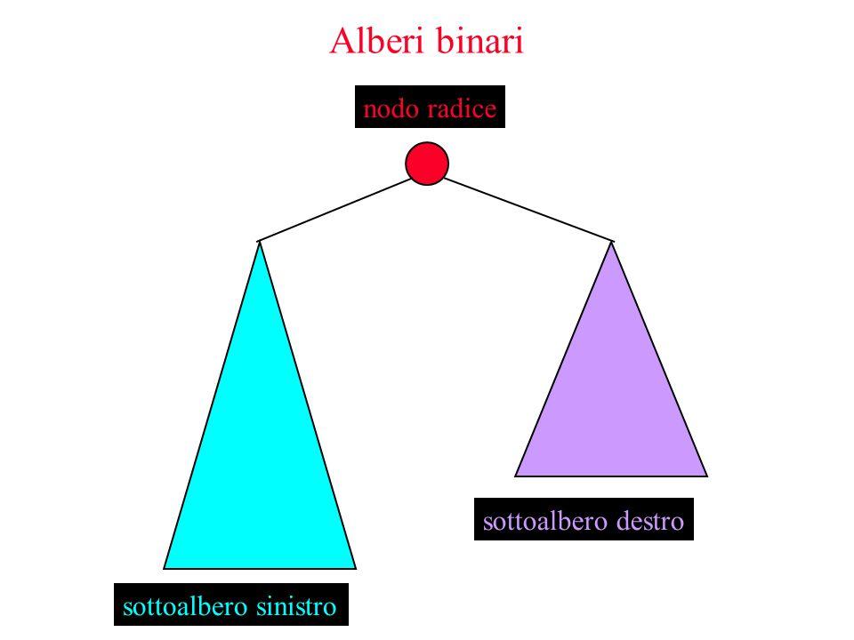 Alberi binari sottoalbero sinistro sottoalbero destro nodo radice