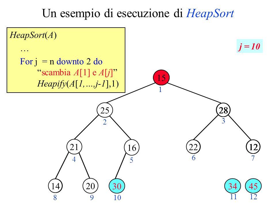 Un esempio di esecuzione di HeapSort HeapSort(A) … For j = n downto 2 doscambia A[1] e A[j] Heapify(A[1,…,j-1],1) 28 1220 3015 2 3 4 5 6 7 89 10 11 28 1222 14 12 1 j = 10 21 20 34 25 16 30 15 45