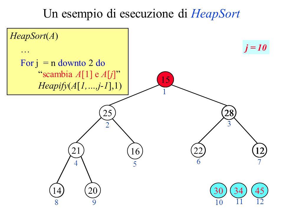 Un esempio di esecuzione di HeapSort HeapSort(A) … For j = n downto 2 doscambia A[1] e A[j] Heapify(A[1,…,j-1],1) 28 1220 30 2 3 4 5 6 7 89 10 11 28 1222 14 12 1 j = 10 21 20 34 25 16 30 15 45