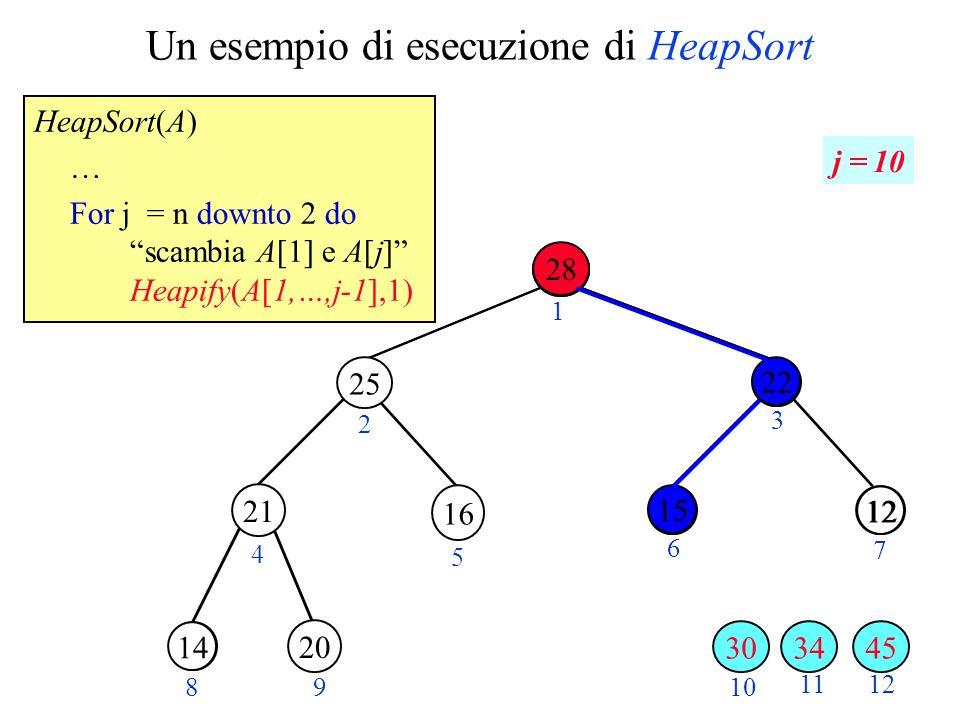 Un esempio di esecuzione di HeapSort HeapSort(A) … For j = n downto 2 do scambia A[1] e A[j] Heapify(A[1,…,j-1],1) 28 1220 30 2 3 4 5 6 7 89 10 11 28 1222 14 12 1 j = 10 21 20 34 25 16 30 15 45 22 15 28