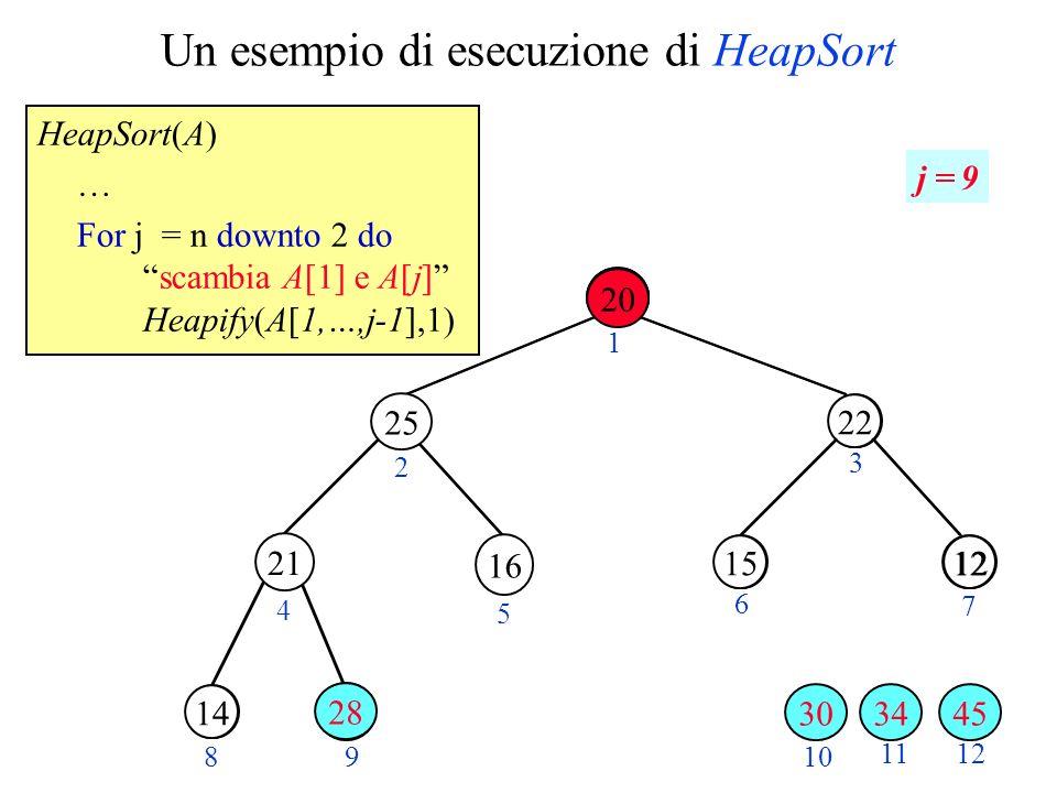 Un esempio di esecuzione di HeapSort HeapSort(A) … For j = n downto 2 doscambia A[1] e A[j] Heapify(A[1,…,j-1],1) 28 1220 30 2 3 4 5 6 7 89 10 11 22 1215 14 12 1 j = 9 21 20 34 25 16 30 28 45 20 28