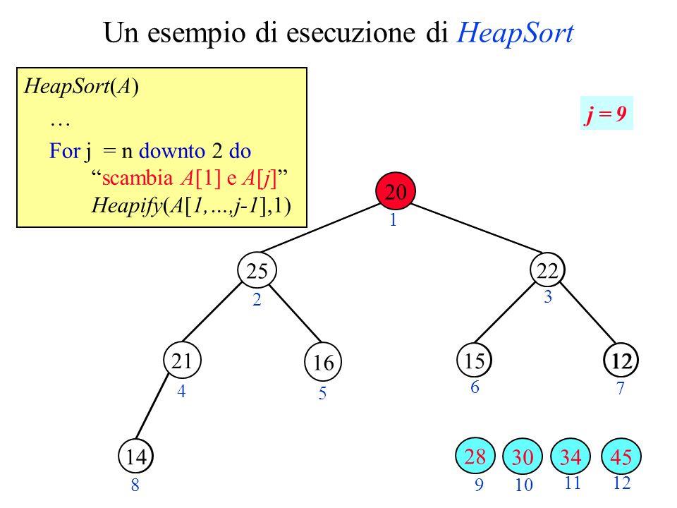 Un esempio di esecuzione di HeapSort HeapSort(A) … For j = n downto 2 doscambia A[1] e A[j] Heapify(A[1,…,j-1],1) 28 1220 30 2 3 4 5 6 7 89 10 11 22 1215 14 12 1 j = 9 21 34 25 16 3045 20 28