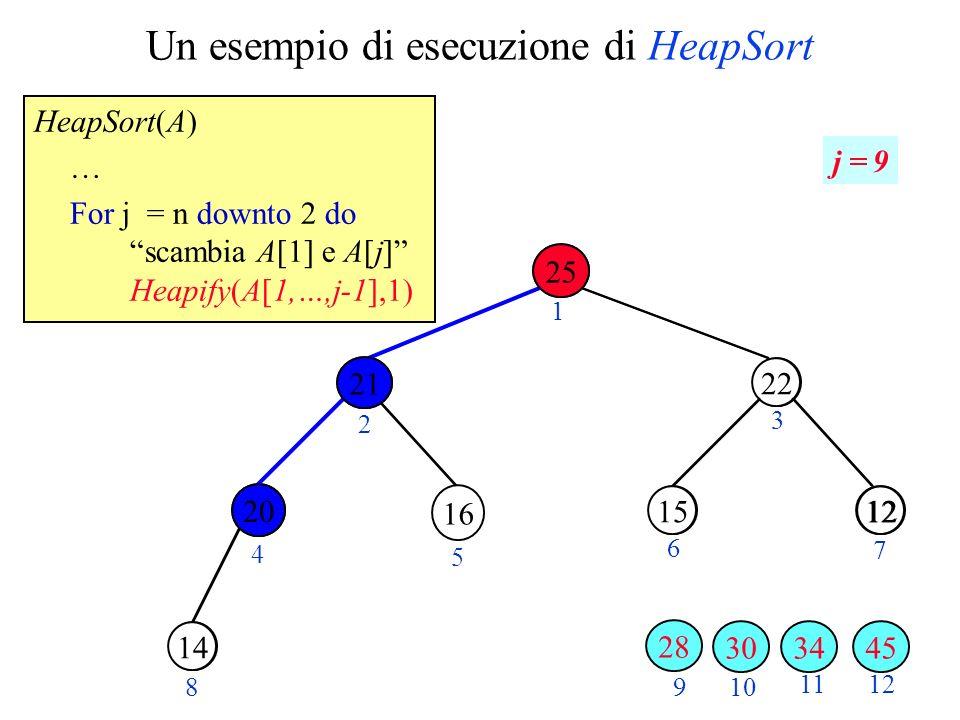 Un esempio di esecuzione di HeapSort HeapSort(A) … For j = n downto 2 do scambia A[1] e A[j] Heapify(A[1,…,j-1],1) 28 1220 30 2 3 4 5 6 7 89 10 11 22 1215 14 12 1 j = 9 21 34 25 16 3045 20 28 20 21 25