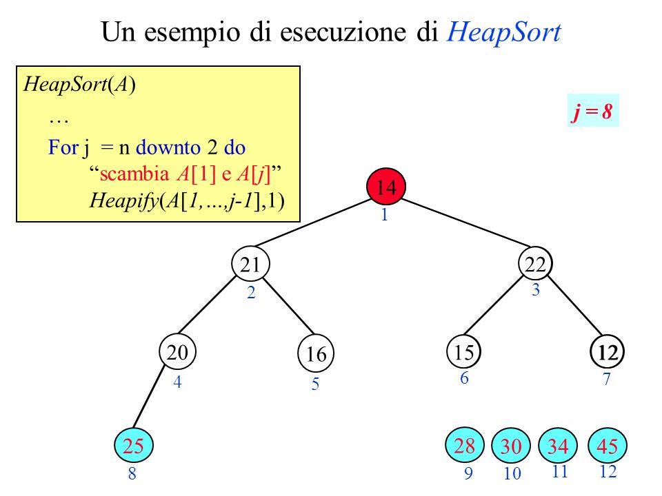Un esempio di esecuzione di HeapSort HeapSort(A) … For j = n downto 2 doscambia A[1] e A[j] Heapify(A[1,…,j-1],1) 28 1220 30 2 3 4 5 6 7 89 10 11 22 1215 14 12 1 j = 8 34 16 3045 28 20 21 25 14