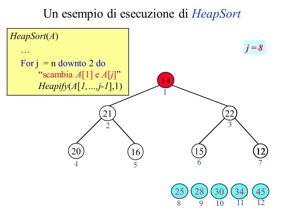 Un esempio di esecuzione di HeapSort HeapSort(A) … For j = n downto 2 doscambia A[1] e A[j] Heapify(A[1,…,j-1],1) 28 1220 2 3 4 5 6 7 89 10 11 22 1215 12 1 j = 8 34 16 3045 28 20 21 25 14