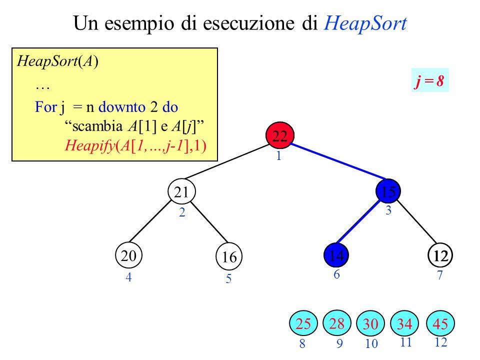 Un esempio di esecuzione di HeapSort HeapSort(A) … For j = n downto 2 do scambia A[1] e A[j] Heapify(A[1,…,j-1],1) 28 1220 2 3 4 5 6 7 89 10 11 22 1215 12 1 j = 8 34 16 3045 28 20 21 25 14 15 14 22