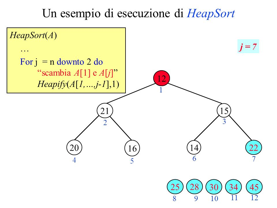 Un esempio di esecuzione di HeapSort HeapSort(A) … For j = n downto 2 do scambia A[1] e A[j] Heapify(A[1,…,j-1],1) 12 2 3 4 5 6 7 89 10 11 12 1 j = 7 34 16 3045 28 20 21 25 15 14 22 12