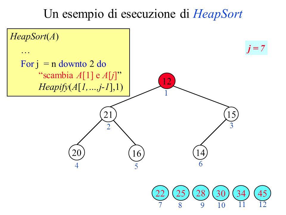 Un esempio di esecuzione di HeapSort HeapSort(A) … For j = n downto 2 do scambia A[1] e A[j] Heapify(A[1,…,j-1],1) 2 3 4 5 6 7 89 10 1112 1 j = 7 34 16 3045 28 20 21 25 15 14 12 22
